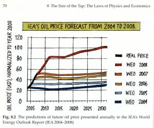 Ölpreisprognosen der Internationalen Energieargentur in den Jahren 2004 bis 2008, in einer Grafik, jeweils bis zum Jahr 2030