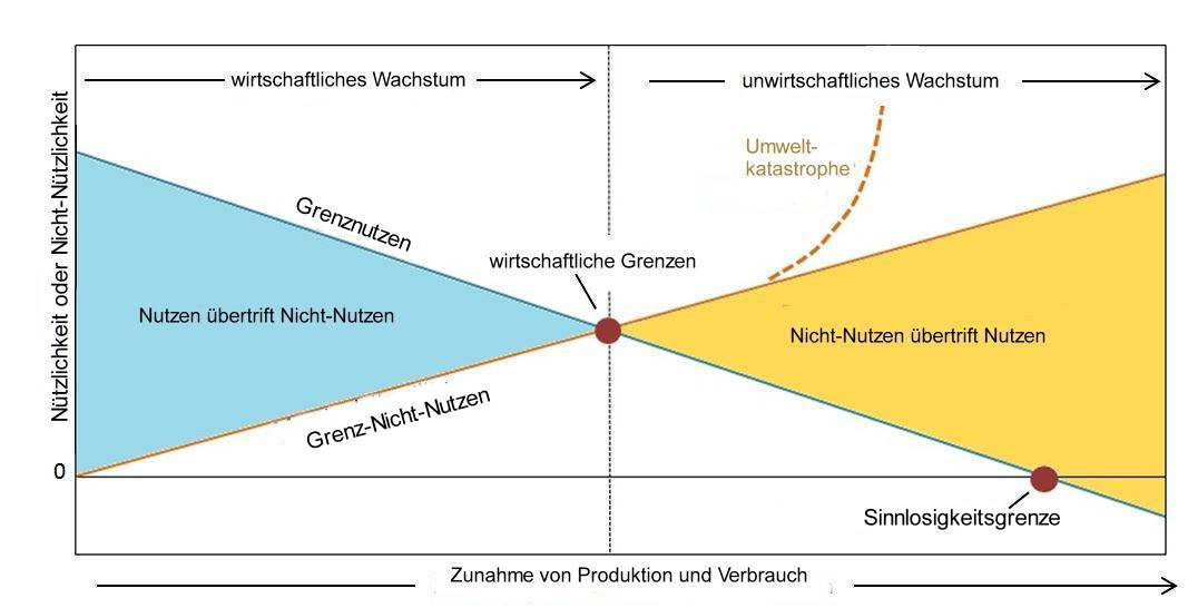 3-Grenzen-Graphik
