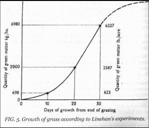 grassgrowth-Linehan