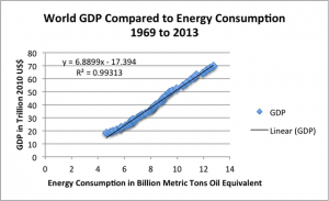 world-gdp-compared-to-energy-consumption